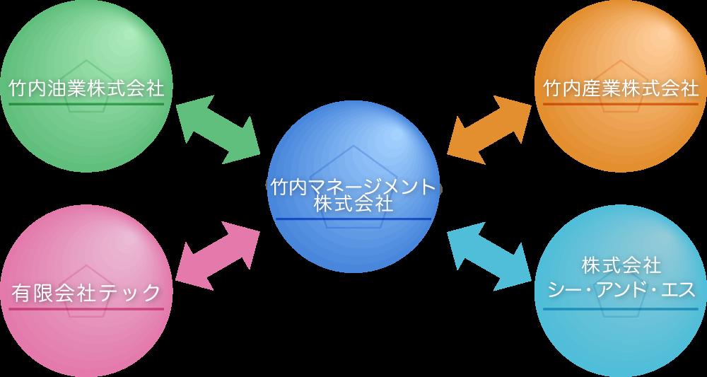 竹内グループ構成企業